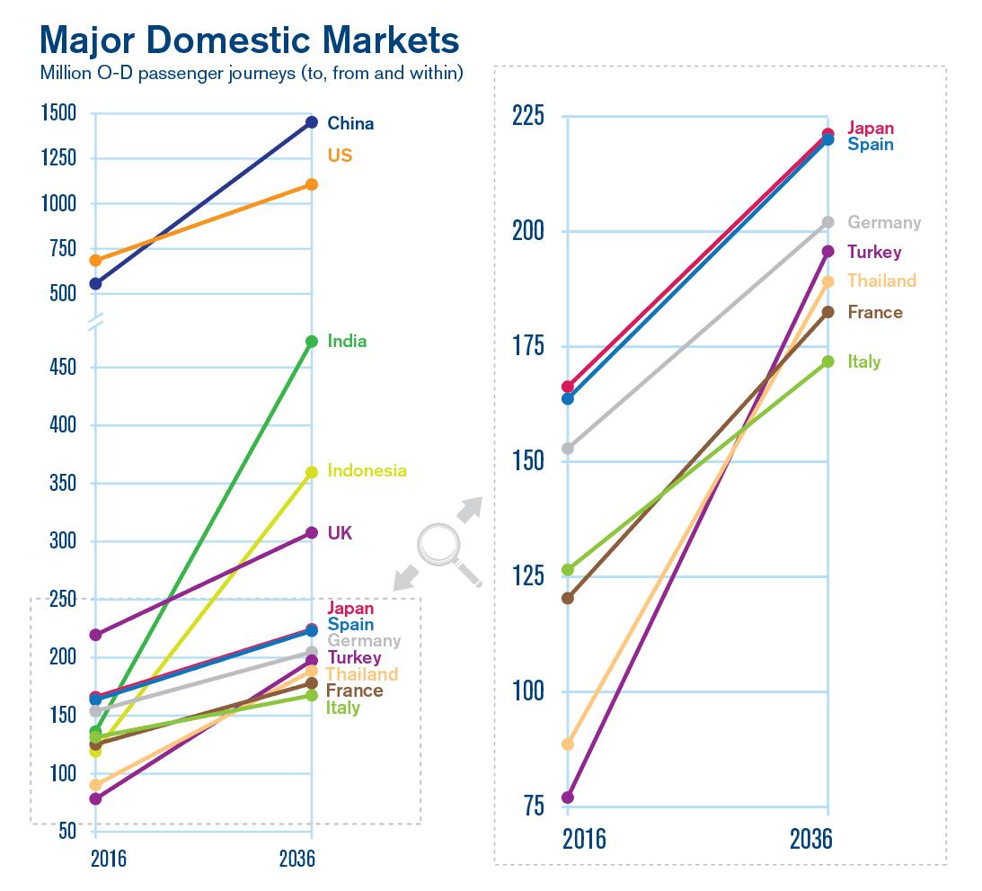 Major-Domestic-Markets