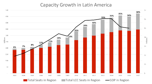 lcc_capacity_growth_in_latin_america_graph_png_1511888563478