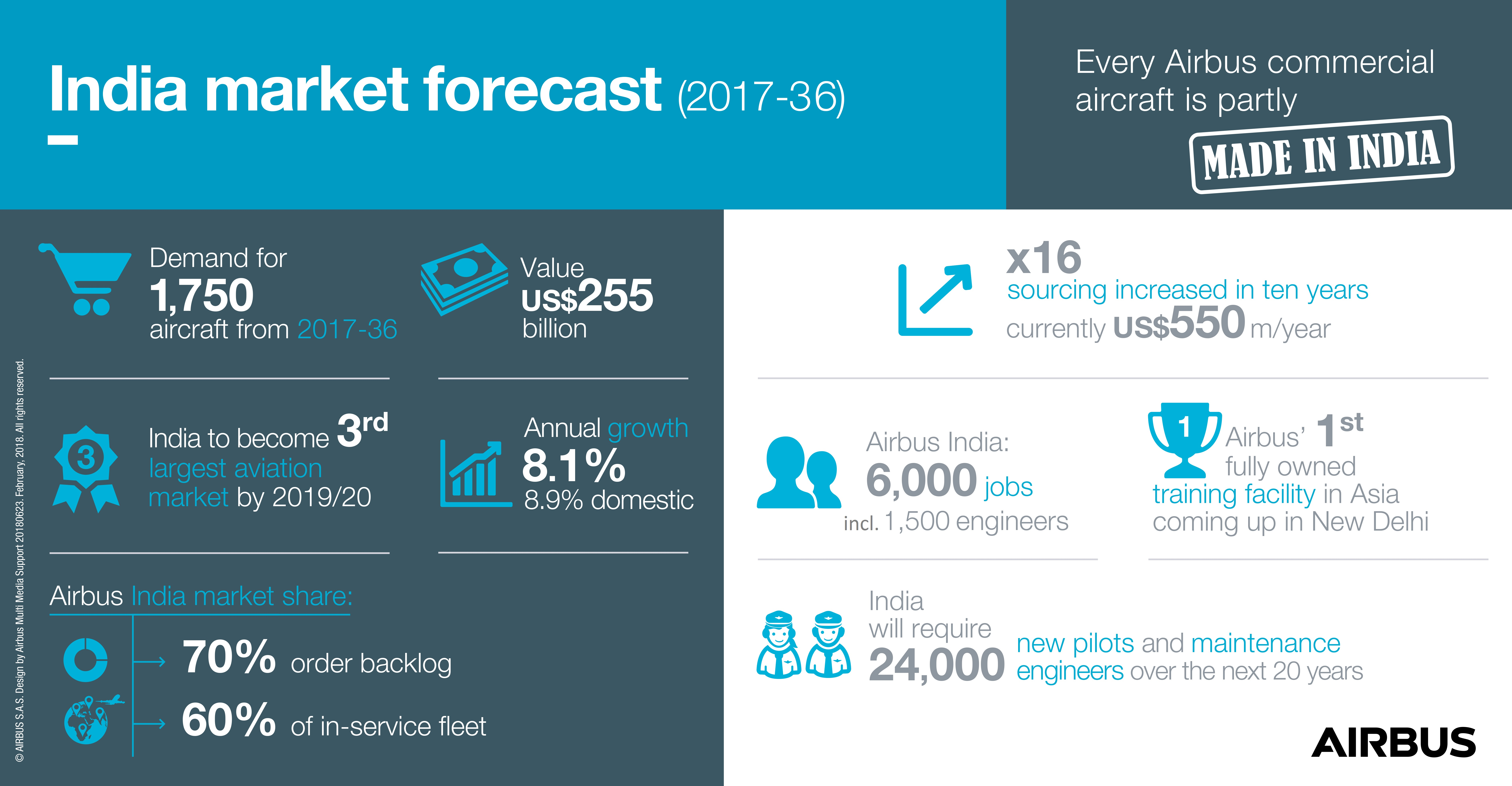 India-Market-Forecast-infographic