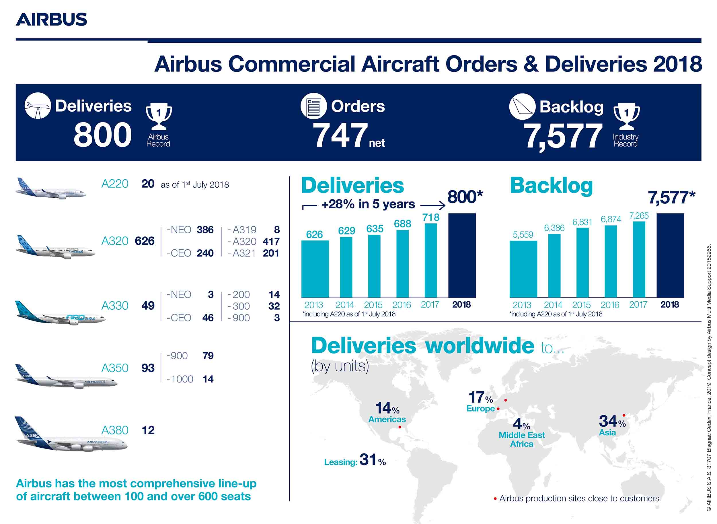 Infographic-Airbus-Commercial-Aircraft-Orders-and-Deliveries-2018-