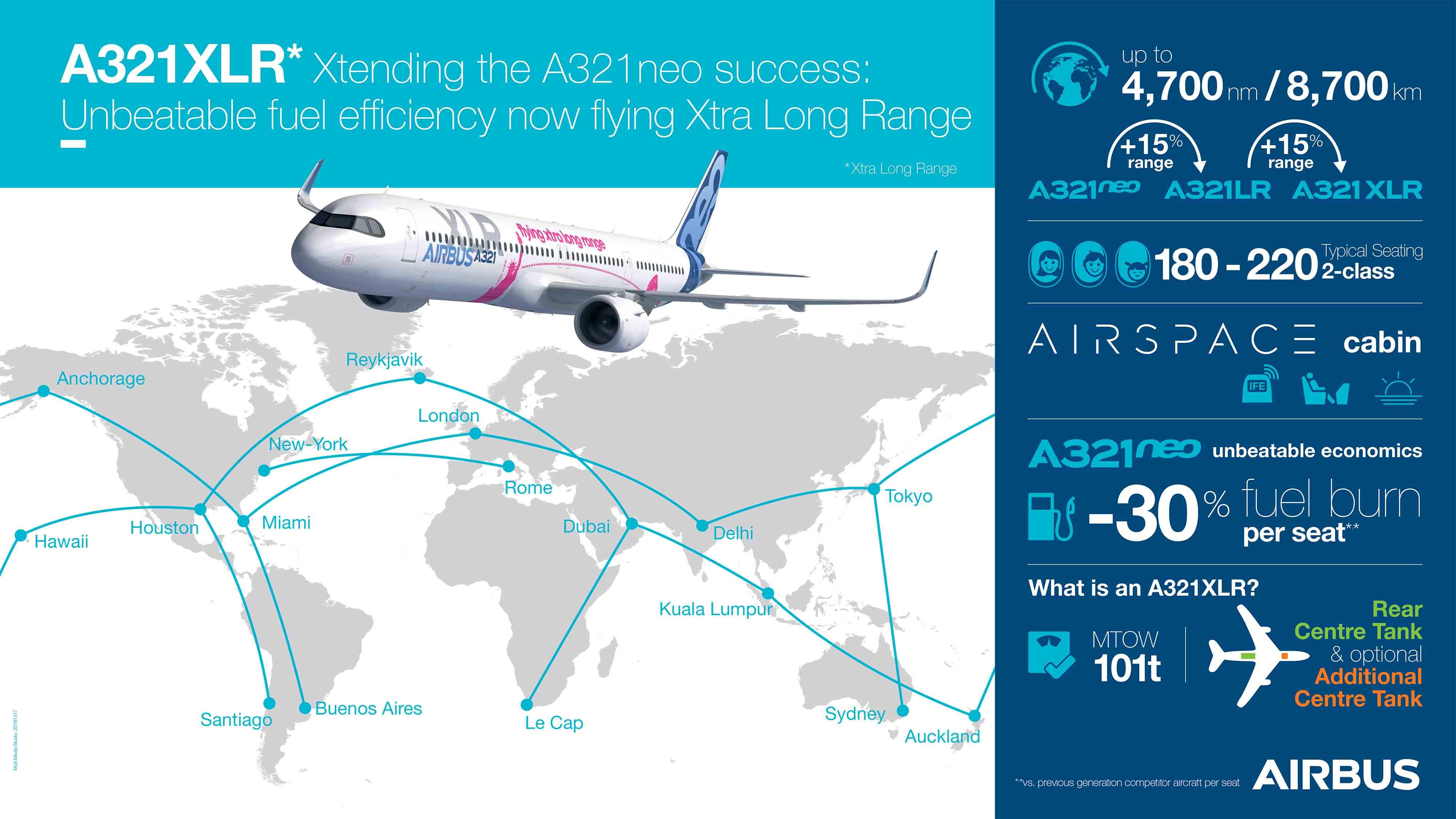 A321XLR-infografic-